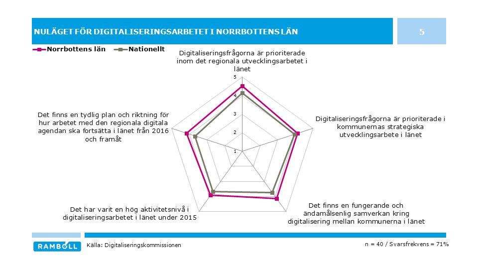 NULÄGET FÖR DIGITALISERINGSARBETET I NORRBOTTENS LÄN 5 n = 40 / Svarsfrekvens = 71% Källa: Digitaliseringskommissionen