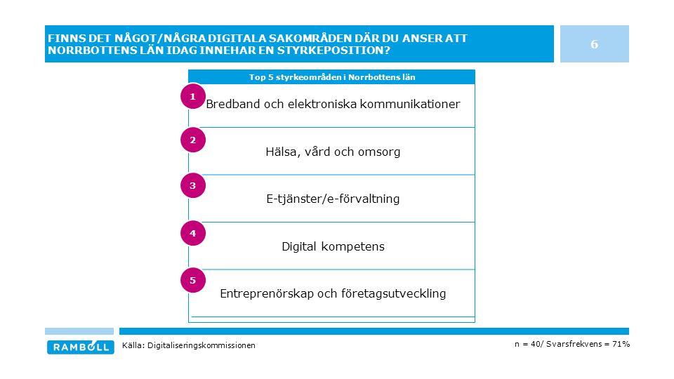 Bredband och elektroniska kommunikationer Hälsa, vård och omsorg E-tjänster/e-förvaltning Digital kompetens Entreprenörskap och företagsutveckling FINNS DET NÅGOT/NÅGRA DIGITALA SAKOMRÅDEN DÄR DU ANSER ATT NORRBOTTENS LÄN IDAG INNEHAR EN STYRKEPOSITION.