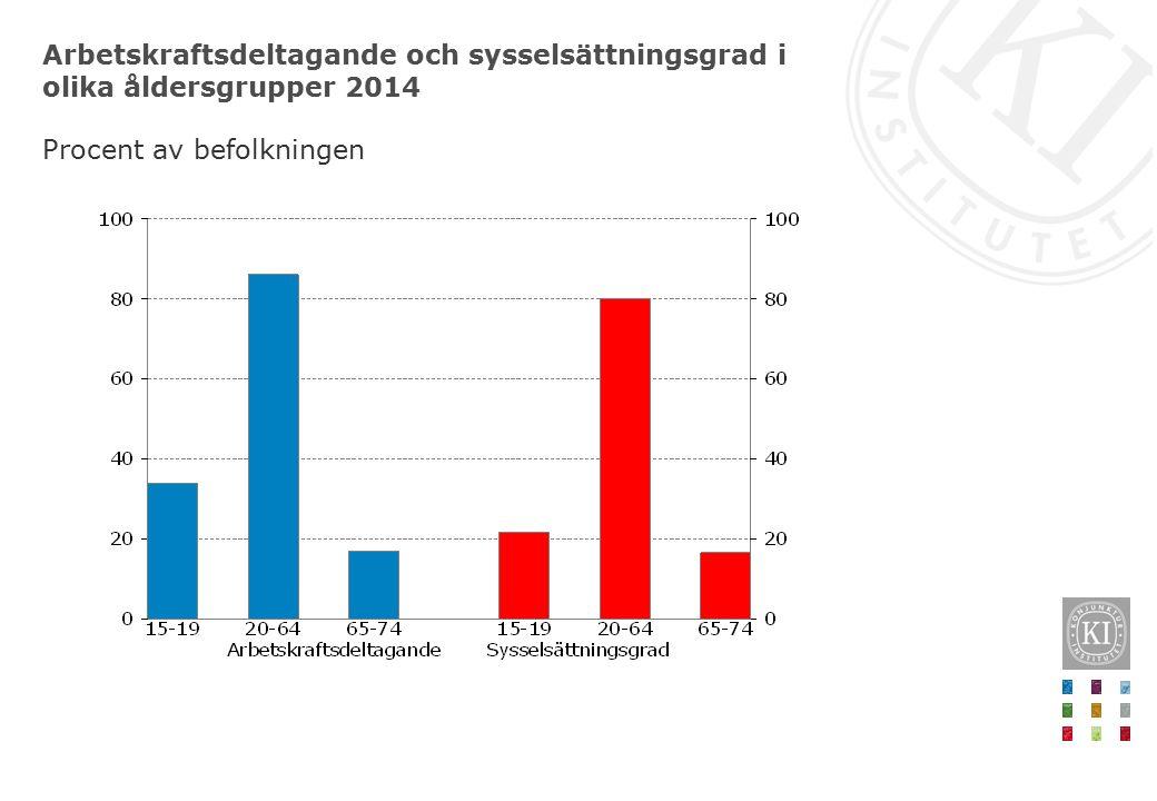 Arbetskraftsdeltagande och sysselsättningsgrad i olika åldersgrupper 2014 Procent av befolkningen