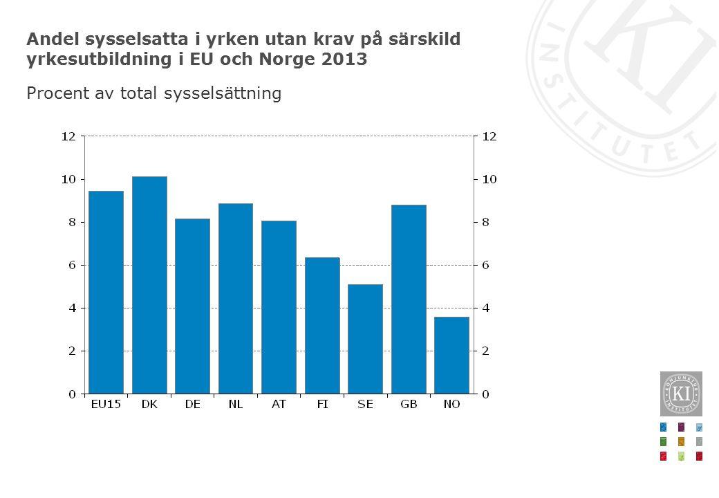 Andel sysselsatta i yrken utan krav på särskild yrkesutbildning i EU och Norge 2013 Procent av total sysselsättning