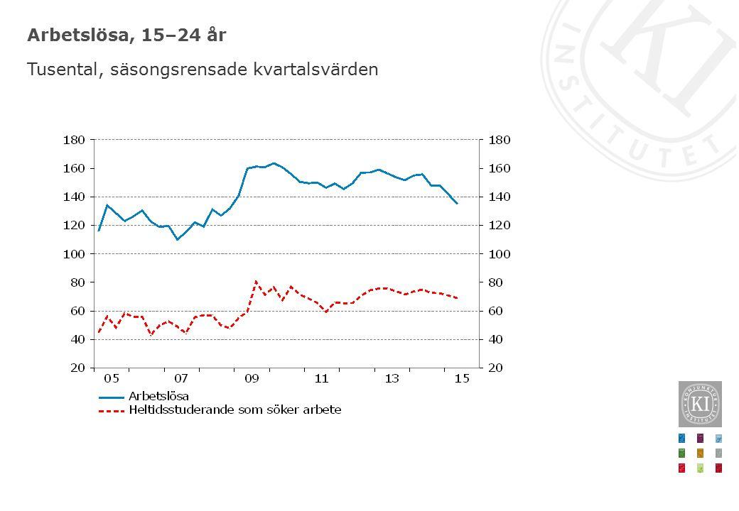 Arbetslösa, 15–24 år Tusental, säsongsrensade kvartalsvärden