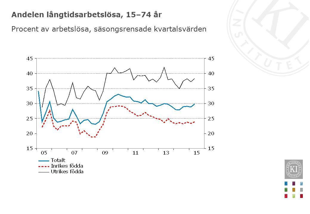 Andelen långtidsarbetslösa, 15–74 år Procent av arbetslösa, säsongsrensade kvartalsvärden