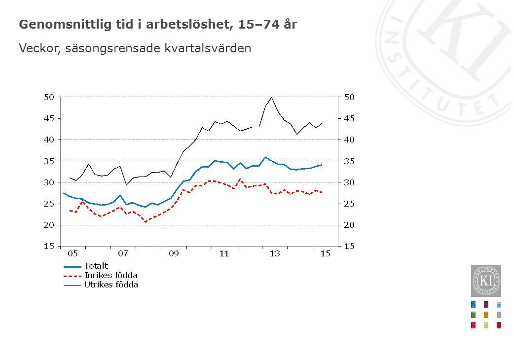 Genomsnittlig tid i arbetslöshet, 15–74 år Veckor, säsongsrensade kvartalsvärden