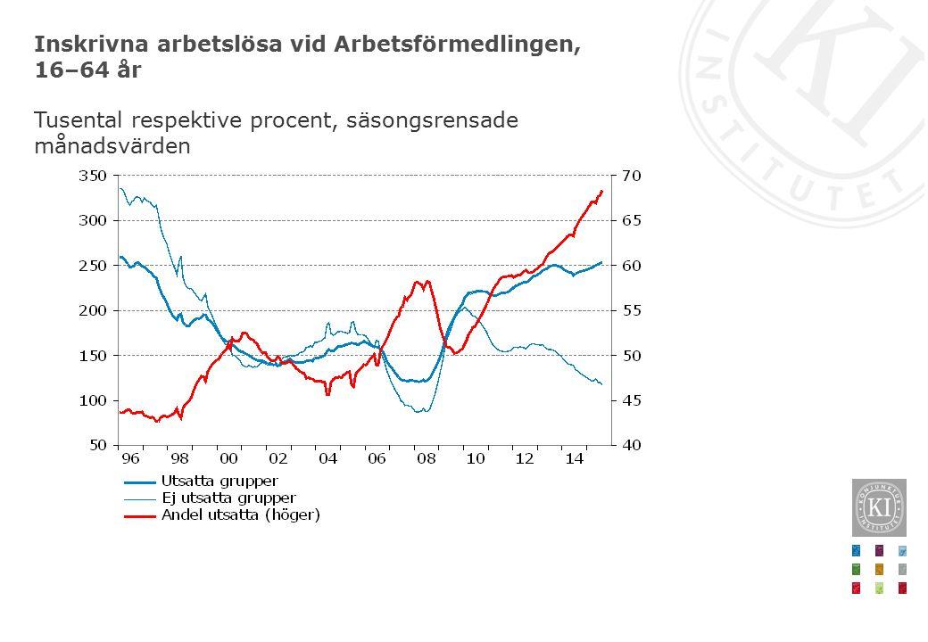 Inskrivna arbetslösa vid Arbetsförmedlingen, 16–64 år Tusental respektive procent, säsongsrensade månadsvärden