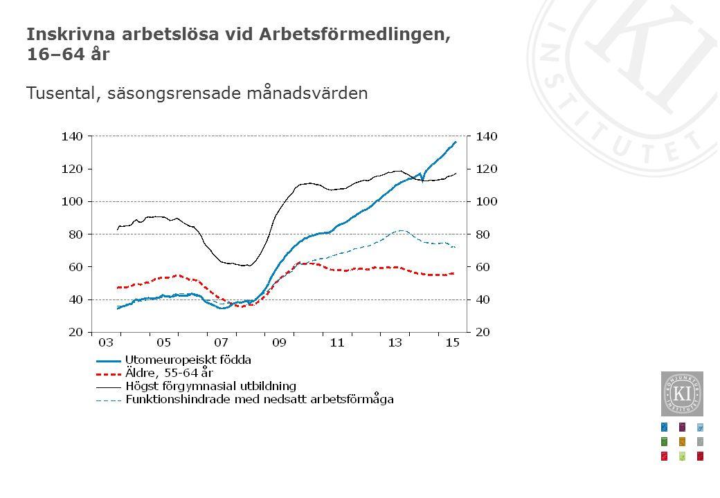 Inskrivna arbetslösa vid Arbetsförmedlingen, 16–64 år Tusental, säsongsrensade månadsvärden