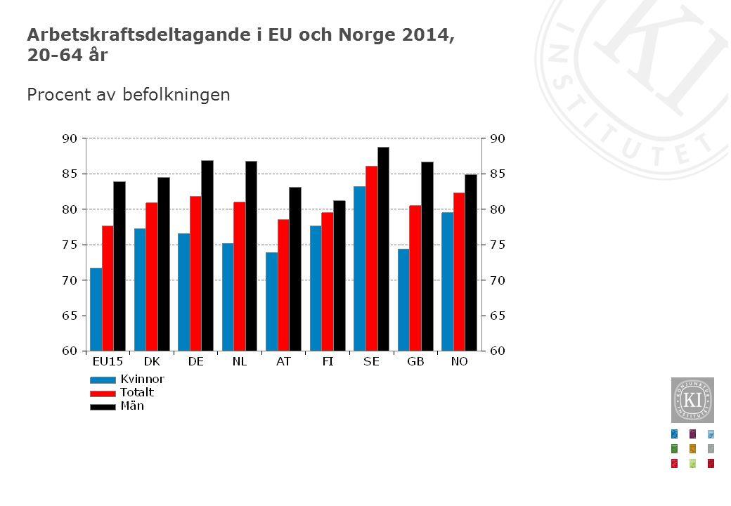 Arbetskraftsdeltagande i EU och Norge 2014, 20-64 år Procent av befolkningen