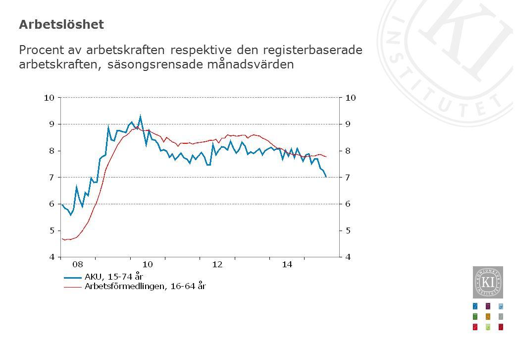 Arbetslöshet Procent av arbetskraften respektive den registerbaserade arbetskraften, säsongsrensade månadsvärden