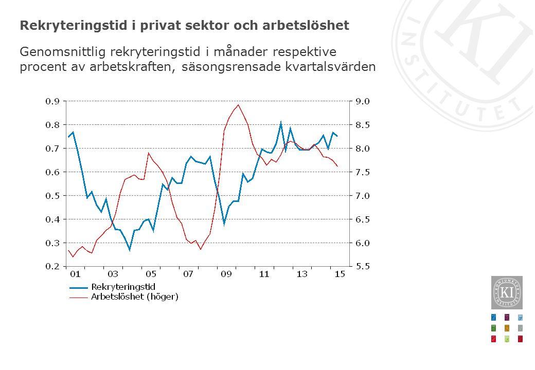 Rekryteringstid i privat sektor och arbetslöshet Genomsnittlig rekryteringstid i månader respektive procent av arbetskraften, säsongsrensade kvartalsvärden