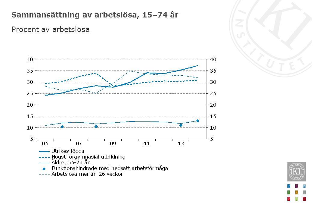 Sammansättning av arbetslösa, 15–74 år Procent av arbetslösa