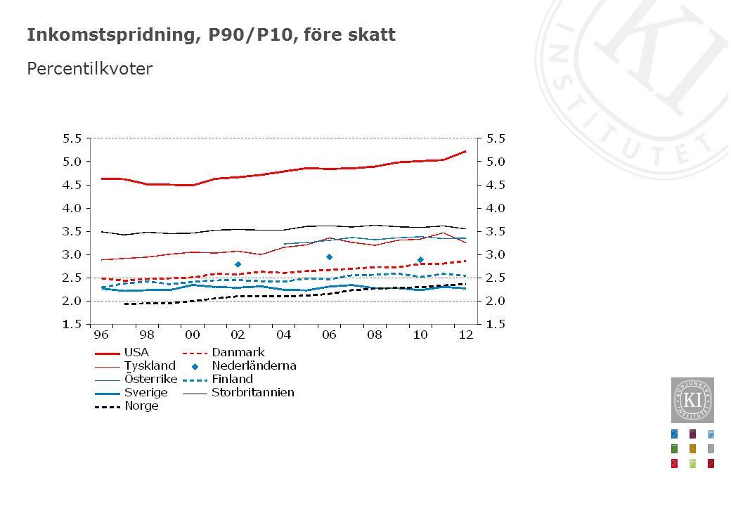 Inkomstspridning, P90/P10, före skatt Percentilkvoter