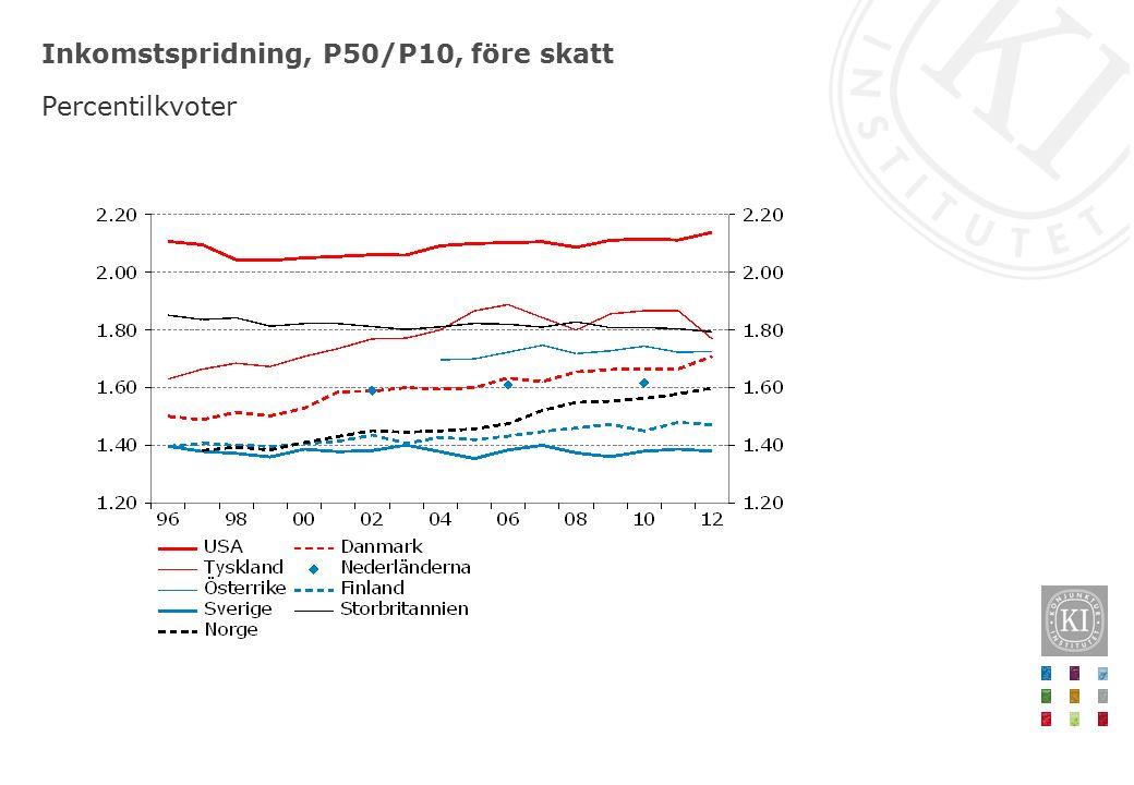 Inkomstspridning, P50/P10, före skatt Percentilkvoter