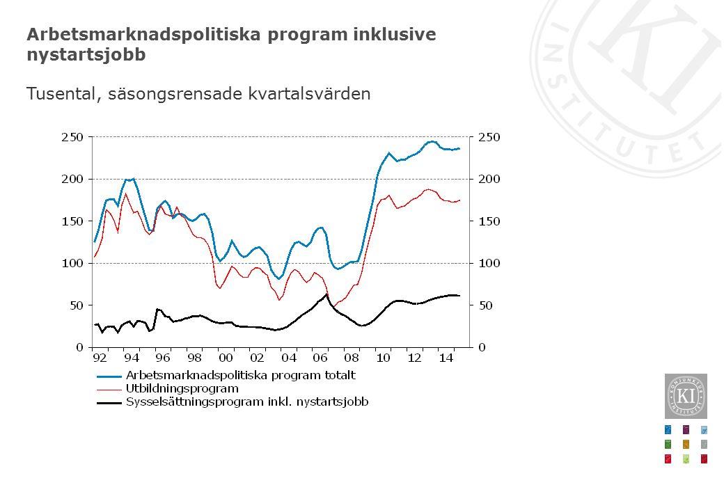 Arbetsmarknadspolitiska program inklusive nystartsjobb Tusental, säsongsrensade kvartalsvärden