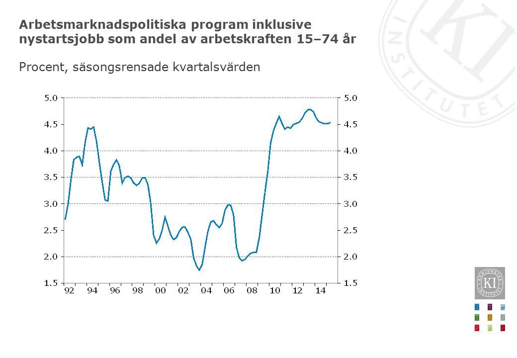 Arbetsmarknadspolitiska program inklusive nystartsjobb som andel av arbetskraften 15–74 år Procent, säsongsrensade kvartalsvärden