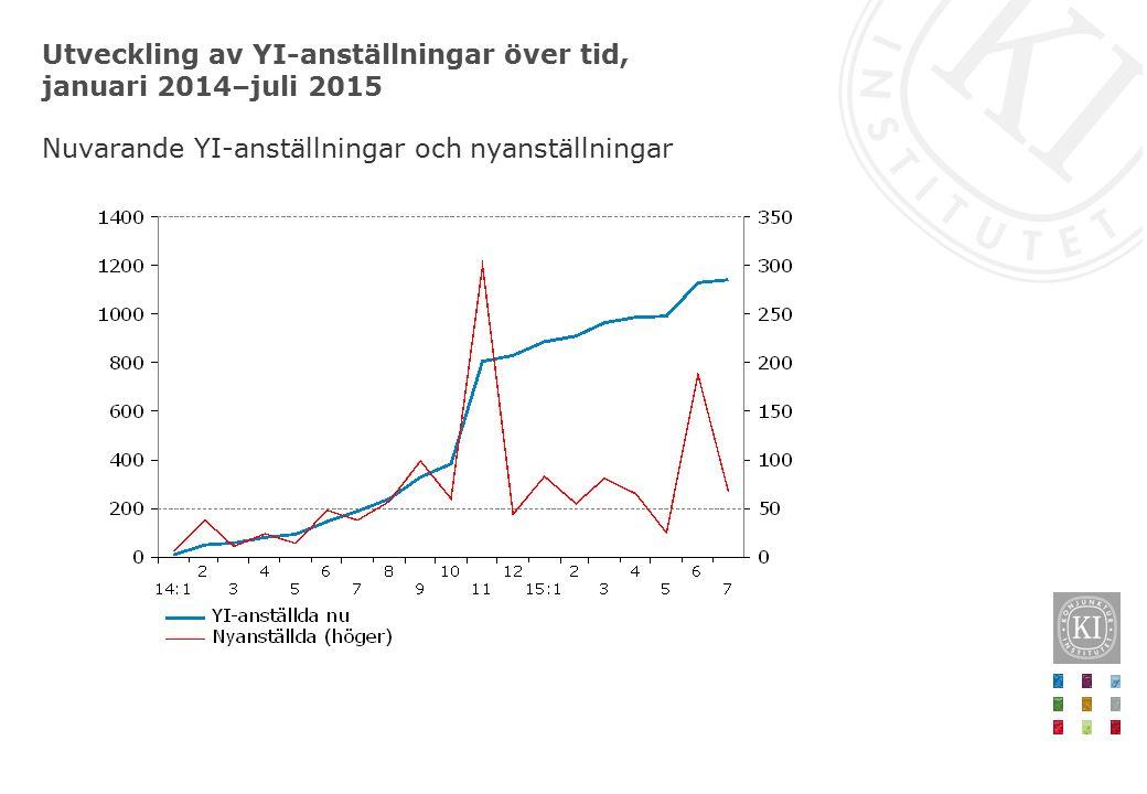 Utveckling av YI-anställningar över tid, januari 2014–juli 2015 Nuvarande YI-anställningar och nyanställningar