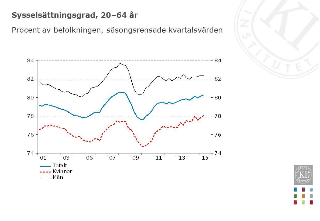 Sysselsättningsgrad, 20–64 år Procent av befolkningen, säsongsrensade kvartalsvärden