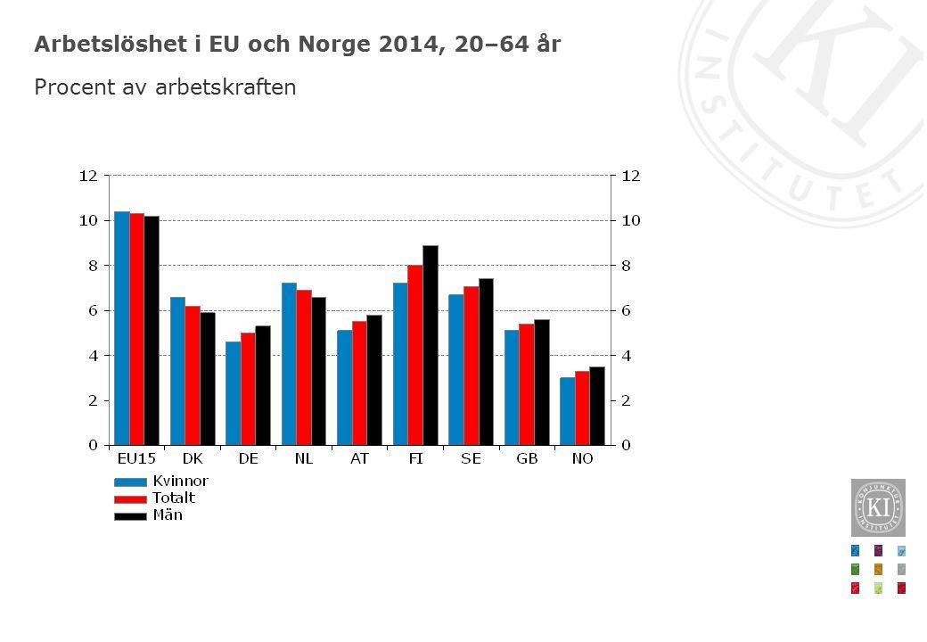 Arbetslöshet i EU och Norge 2014, 20–64 år Procent av arbetskraften
