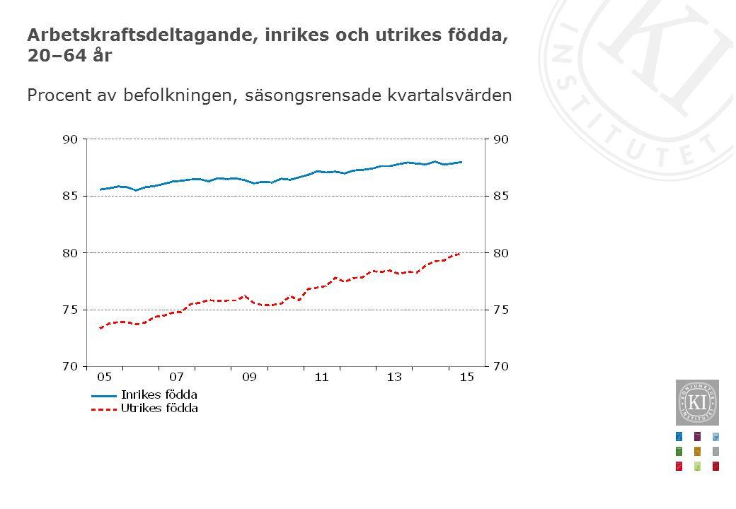Lön och sysselsättningsgrad för olika utbildningsnivåer 2014, totalt Medianlön, tusental kronor per månad före skatt respektive sysselsättningsgrad i åldersgruppen 30–54 år, procent av befolkningen