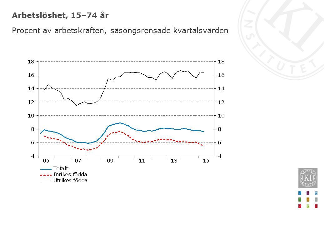Arbetslöshet, 15–74 år Procent av arbetskraften, säsongsrensade kvartalsvärden
