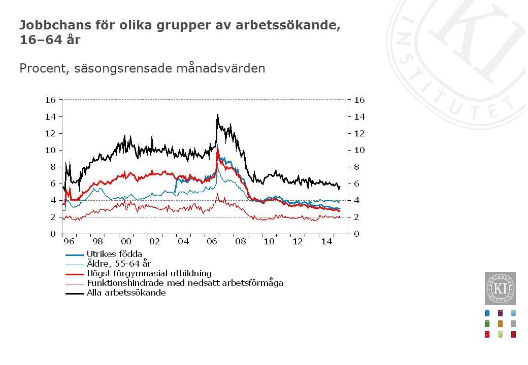 Arbetslösa med svag arbetsmarknadsanknytning, 16–64 år Tusental respektive procent av antalet arbetslösa