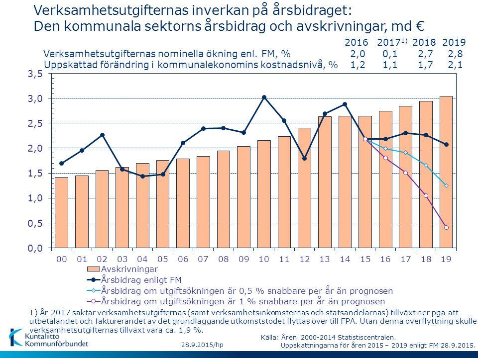 28.9.2015/hp Verksamhetsutgifternas inverkan på årsbidraget: Den kommunala sektorns årsbidrag och avskrivningar, md € Verksamhetsutgifternas nominella ökning enl.