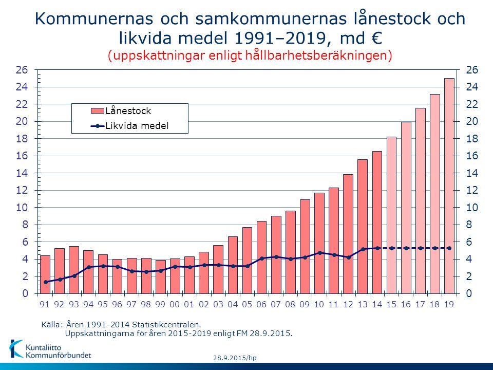 Kommunernas och samkommunernas lånestock och likvida medel 1991–2019, md € (uppskattningar enligt hållbarhetsberäkningen) Källa: Åren 1991-2014 Statis