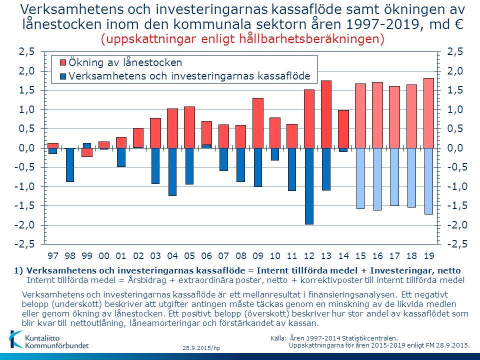 Verksamhetens och investeringarnas kassaflöde samt ökningen av lånestocken inom den kommunala sektorn åren 1997-2019, md € (uppskattningar enligt håll