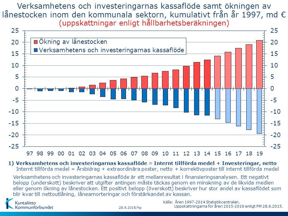 28.9.2015/hp Verksamhetens och investeringarnas kassaflöde är ett mellanresultat i finansieringsanalysen. Ett negativt belopp (underskott) beskriver a
