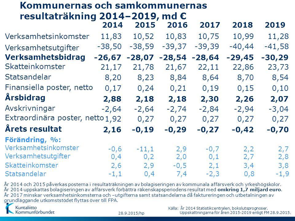 2016 28.9.2015/hp 20142017201820192015 Kommunernas och samkommunernas resultaträkning 2014–2019, md € Förändring, %: Verksamhetsinkomster Verksamhetsu