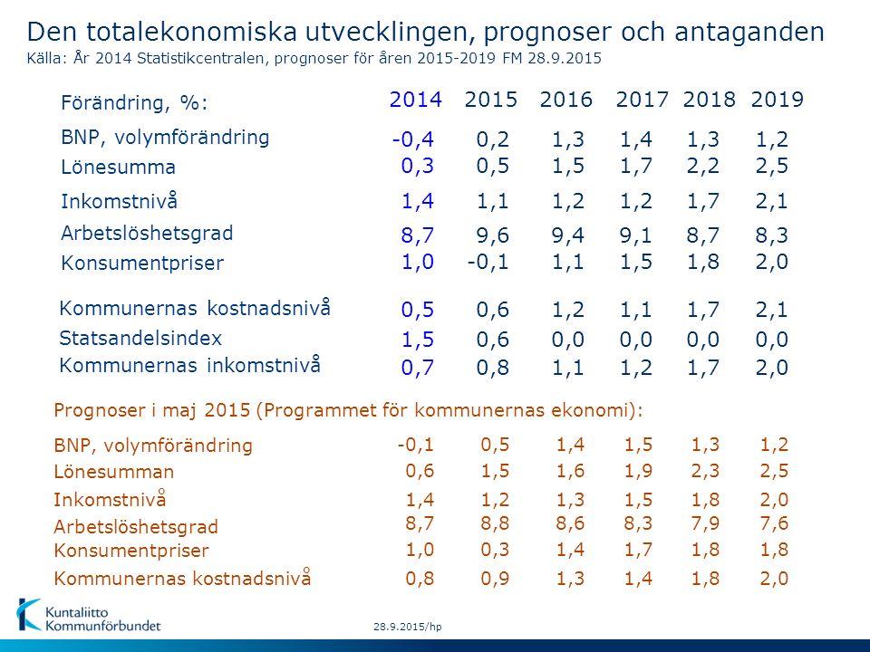 Lönesumman Inkomstnivå Konsumentpriser BNP, volymförändring Kommunernas kostnadsnivå Prognoser i maj 2015 (Programmet för kommunernas ekonomi): 28.9.2