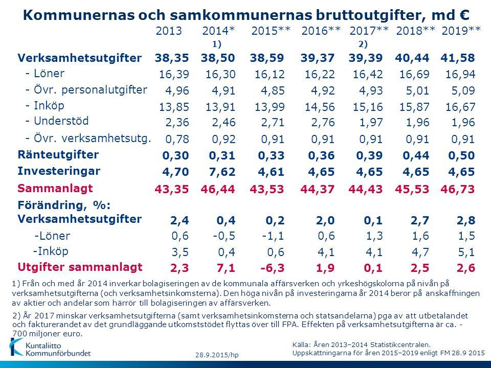 Kommunernas och samkommunernas bruttoutgifter, md € - Löner Sammanlagt -Inköp - Övr. personalutgifter - Övr. verksamhetsutg. Förändring, %: - Understö