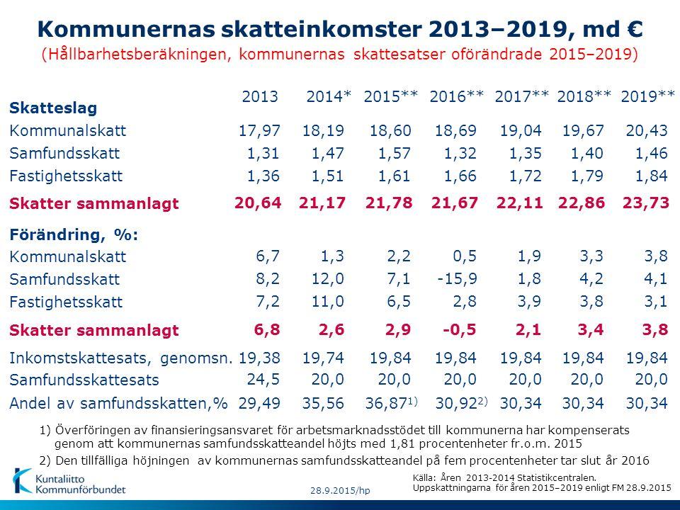 Källa: Åren 2013-2014 Statistikcentralen. Uppskattningarna för åren 2015–2019 enligt FM 28.9.2015 Förändring, %: Samfundsskatt Fastighetsskatt Skatter