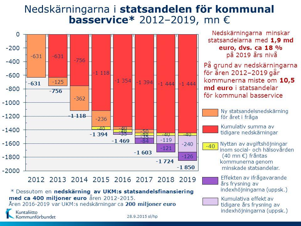 28.9.2015 sl/hp Kumulativ summa av tidigare nedskärningar -40 Kumulativa effekt av tidigare års frysning av indexhöjningarna (uppsk.) Ny statsandelsnedskärning för året i fråga Effekten av ifrågavarande års frysning av indexhöjningarna (uppsk.) Nedskärningarna i statsandelen för kommunal basservice* 2012–2019, mn € * Dessutom en nedskärning av UKM:s statsandelsfinansiering med ca 400 miljoner euro åren 2012-2015.