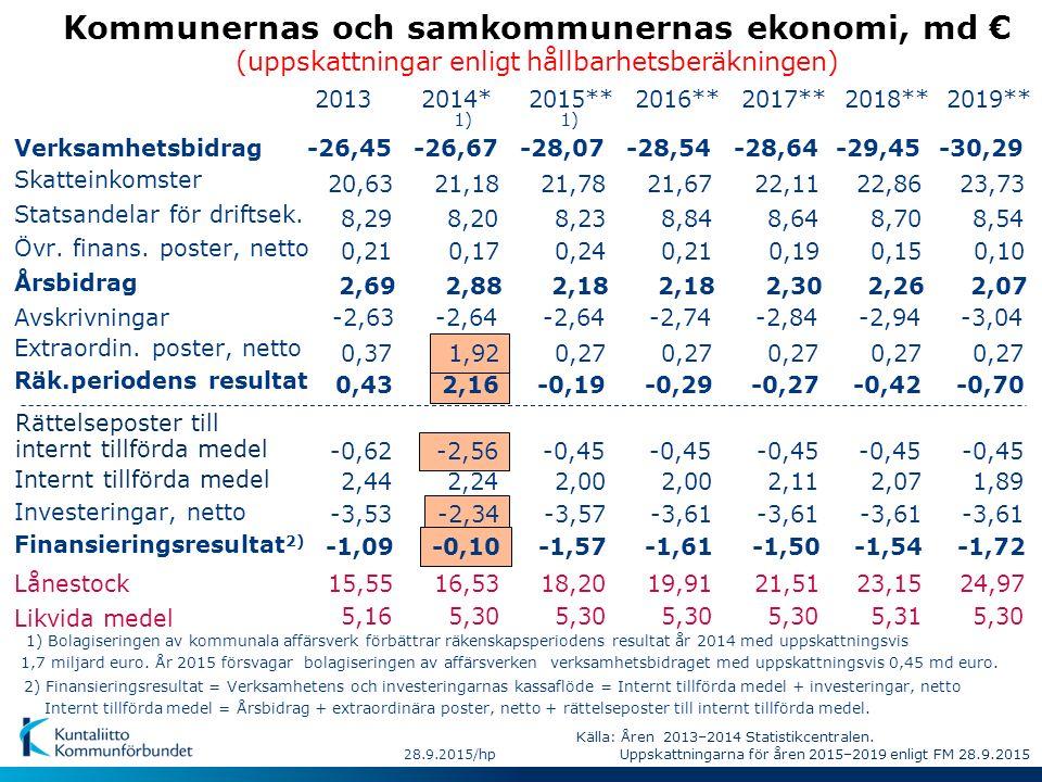 Kommunernas och samkommunernas ekonomi, md € (uppskattningar enligt hållbarhetsberäkningen) Verksamhetsbidrag Skatteinkomster Statsandelar för driftsek.