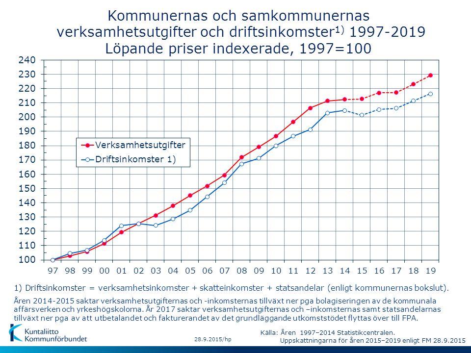 1) Driftsinkomster = verksamhetsinkomster + skatteinkomster + statsandelar (enligt kommunernas bokslut). Kommunernas och samkommunernas verksamhetsutg