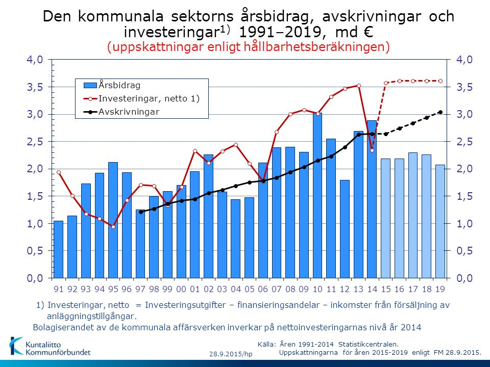 Den kommunala sektorns årsbidrag, avskrivningar och investeringar 1) 1991–2019, md € (uppskattningar enligt hållbarhetsberäkningen) Källa: Åren 1991-2