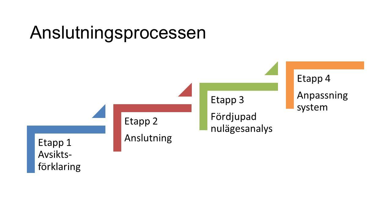 Anslutningsprocessen Etapp 1 Avsikts- förklaring Etapp 2 Anslutning Etapp 3 Fördjupad nulägesanalys Etapp 4 Anpassning system