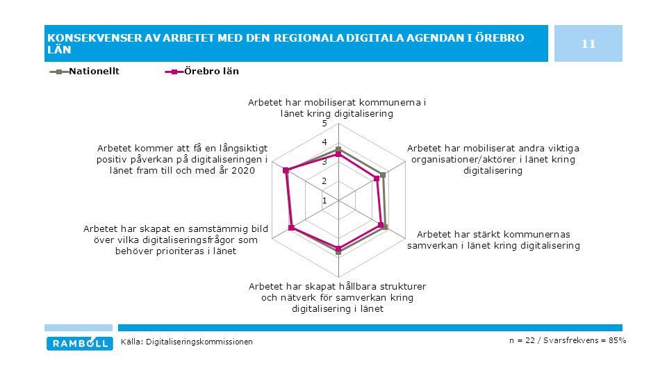 KONSEKVENSER AV ARBETET MED DEN REGIONALA DIGITALA AGENDAN I ÖREBRO LÄN n = 22 / Svarsfrekvens = 85% Källa: Digitaliseringskommissionen 11