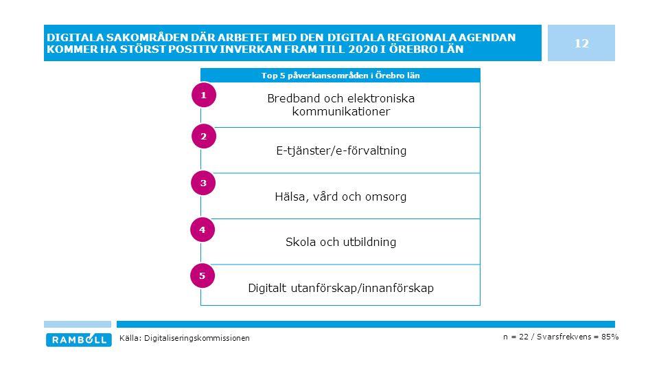 Bredband och elektroniska kommunikationer E-tjänster/e-förvaltning Hälsa, vård och omsorg Skola och utbildning Digitalt utanförskap/innanförskap DIGITALA SAKOMRÅDEN DÄR ARBETET MED DEN DIGITALA REGIONALA AGENDAN KOMMER HA STÖRST POSITIV INVERKAN FRAM TILL 2020 I ÖREBRO LÄN Top 5 påverkansområden i Örebro län Källa: Digitaliseringskommissionen n = 22 / Svarsfrekvens = 85% 12 3 4 5 1 2