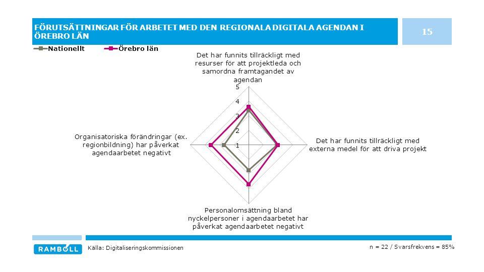 FÖRUTSÄTTNINGAR FÖR ARBETET MED DEN REGIONALA DIGITALA AGENDAN I ÖREBRO LÄN n = 22 / Svarsfrekvens = 85% Källa: Digitaliseringskommissionen 15