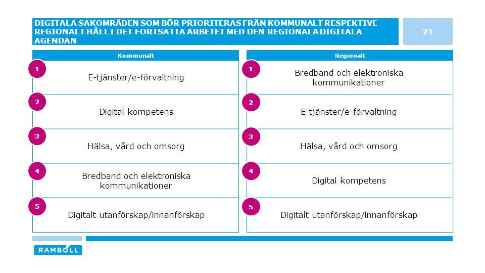 Bredband och elektroniska kommunikationer E-tjänster/e-förvaltning Hälsa, vård och omsorg Digital kompetens Digitalt utanförskap/innanförskap E-tjänster/e-förvaltning Digital kompetens Hälsa, vård och omsorg Bredband och elektroniska kommunikationer Digitalt utanförskap/innanförskap 21 DIGITALA SAKOMRÅDEN SOM BÖR PRIORITERAS FRÅN KOMMUNALT RESPEKTIVE REGIONALT HÅLL I DET FORTSATTA ARBETET MED DEN REGIONALA DIGITALA AGENDAN KommunaltRegionalt 3 4 5 1 2 3 4 5 1 2