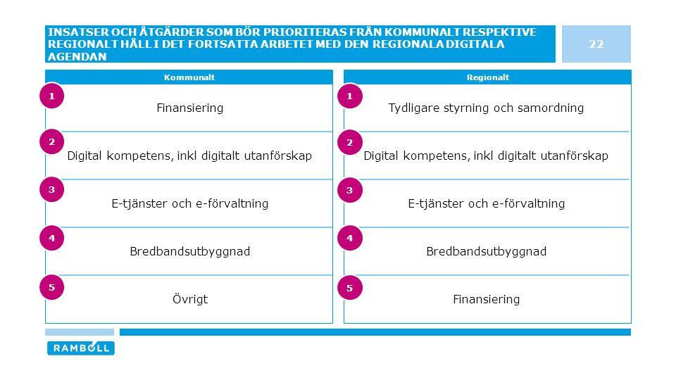 Finansiering Digital kompetens, inkl digitalt utanförskap E-tjänster och e-förvaltning Bredbandsutbyggnad Övrigt Tydligare styrning och samordning Digital kompetens, inkl digitalt utanförskap E-tjänster och e-förvaltning Bredbandsutbyggnad Finansiering 22 INSATSER OCH ÅTGÄRDER SOM BÖR PRIORITERAS FRÅN KOMMUNALT RESPEKTIVE REGIONALT HÅLL I DET FORTSATTA ARBETET MED DEN REGIONALA DIGITALA AGENDAN KommunaltRegionalt 3 4 5 1 2 3 4 5 1 2