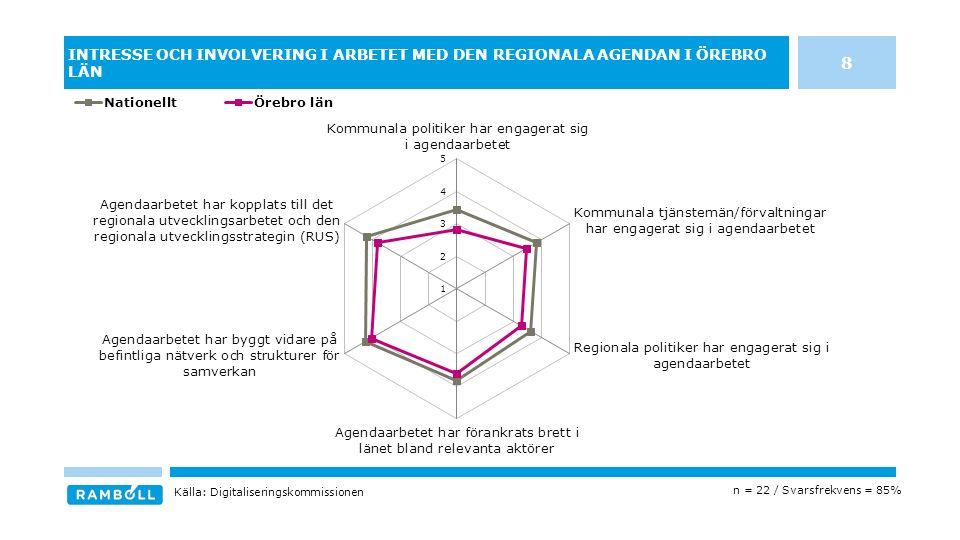 INTRESSE OCH INVOLVERING I ARBETET MED DEN REGIONALA AGENDAN I ÖREBRO LÄN n = 22 / Svarsfrekvens = 85% Källa: Digitaliseringskommissionen 8