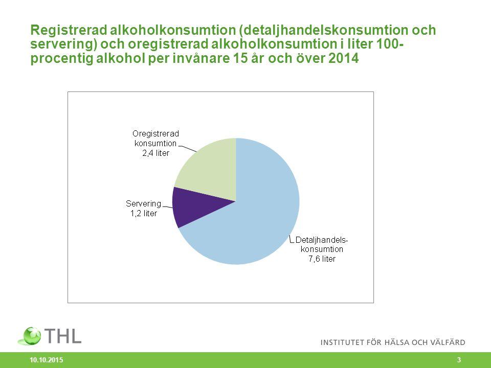 Registrerad alkoholkonsumtion (detaljhandelskonsumtion och servering) och oregistrerad alkoholkonsumtion i liter 100- procentig alkohol per invånare 15 år och över 2014 10.10.2015 3