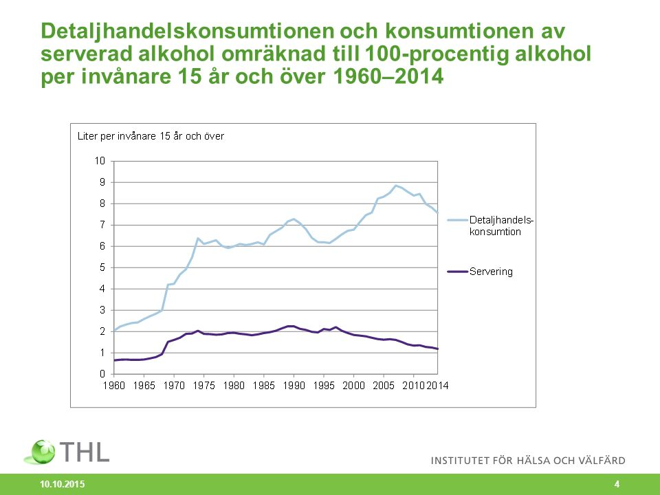 Detaljhandelskonsumtionen och konsumtionen av serverad alkohol omräknad till 100-procentig alkohol per invånare 15 år och över 1960–2014 10.10.2015 4
