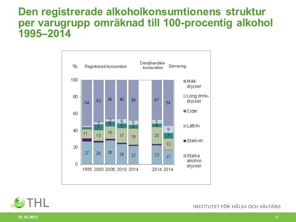 Den registrerade alkoholkonsumtionen efter varugrupp i 100-procentig alkohol per invånare 15 år och över 1960–2014 (cider 1990–2014) 10.10.2015 6