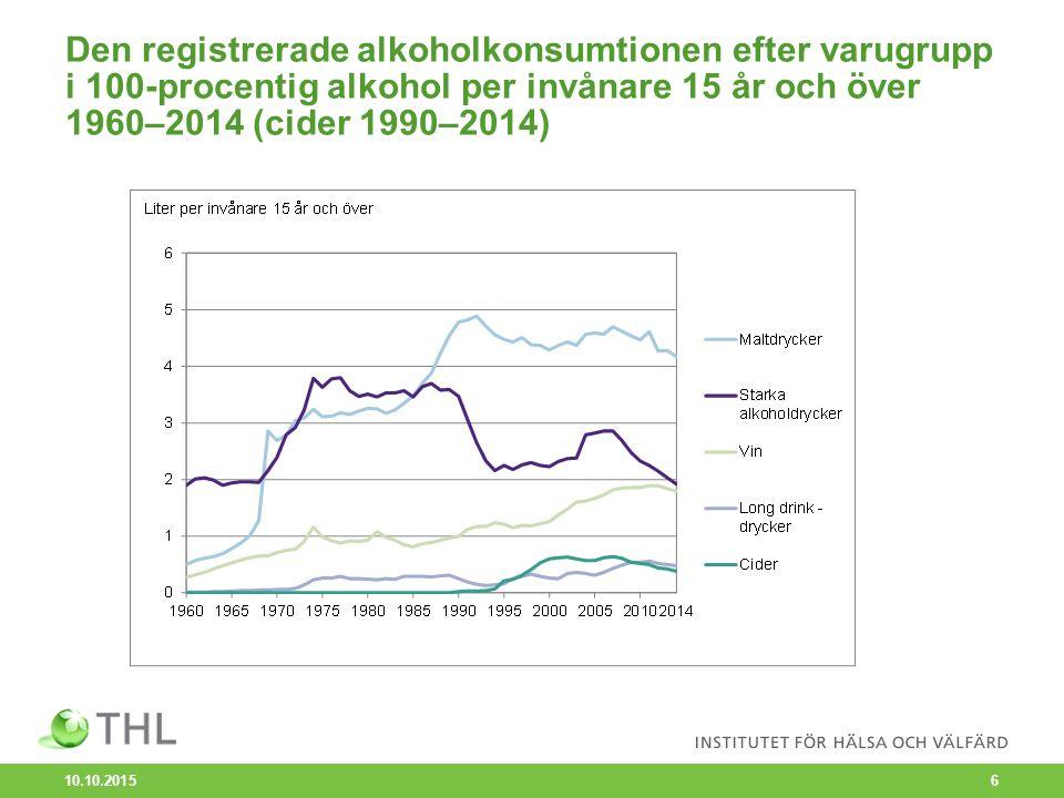 Registrerad alkoholförsäljning i landskapen i 100-procentig alkohol per invånare 15 år och över 2014 10.10.2015 7