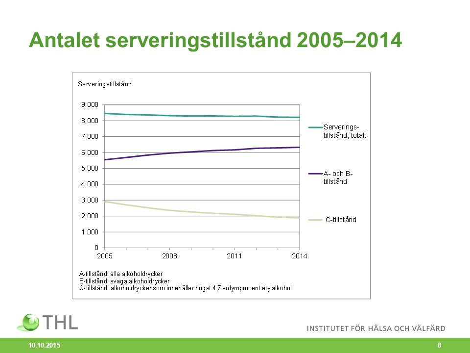 Antalet serveringstillstånd 2005–2014 10.10.2015 8