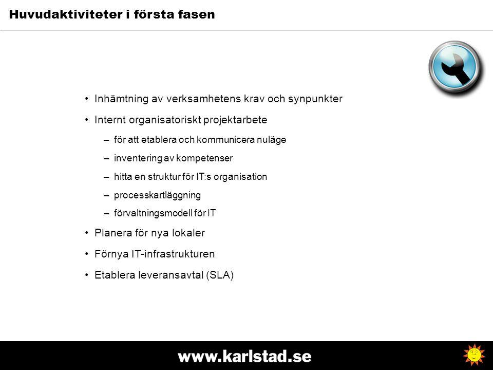Huvudaktiviteter i första fasen Inhämtning av verksamhetens krav och synpunkter Internt organisatoriskt projektarbete –för att etablera och kommunicer