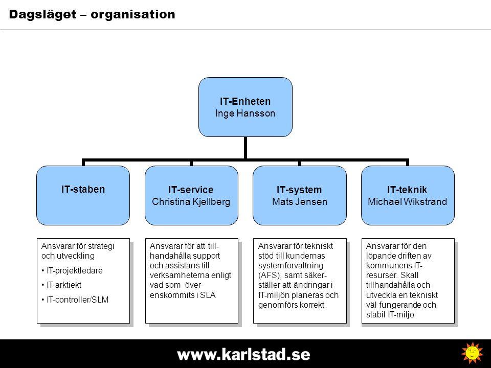 IT-Enheten Inge Hansson IT-staben IT-service Christina Kjellberg IT-system Mats Jensen IT-teknik Michael Wikstrand Ansvarar för strategi och utvecklin