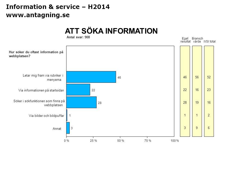 Sv Antal svar: 908 ATT SÖKA INFORMATION 0 %25 %50 %75 %100 % Eget resultat Bransch värdeWSI total Hur söker du oftast information på webbplatsen? Leta